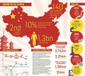 china econ infograph benandsiyablog
